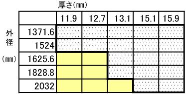 """配管用鋼管(STPY400 """"JIS G 3457配管用アーク溶接炭素鋼鋼管"""")"""
